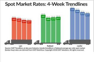 Reefer and Van Spot Truckload Rates Cool off; Capacity Picks Up