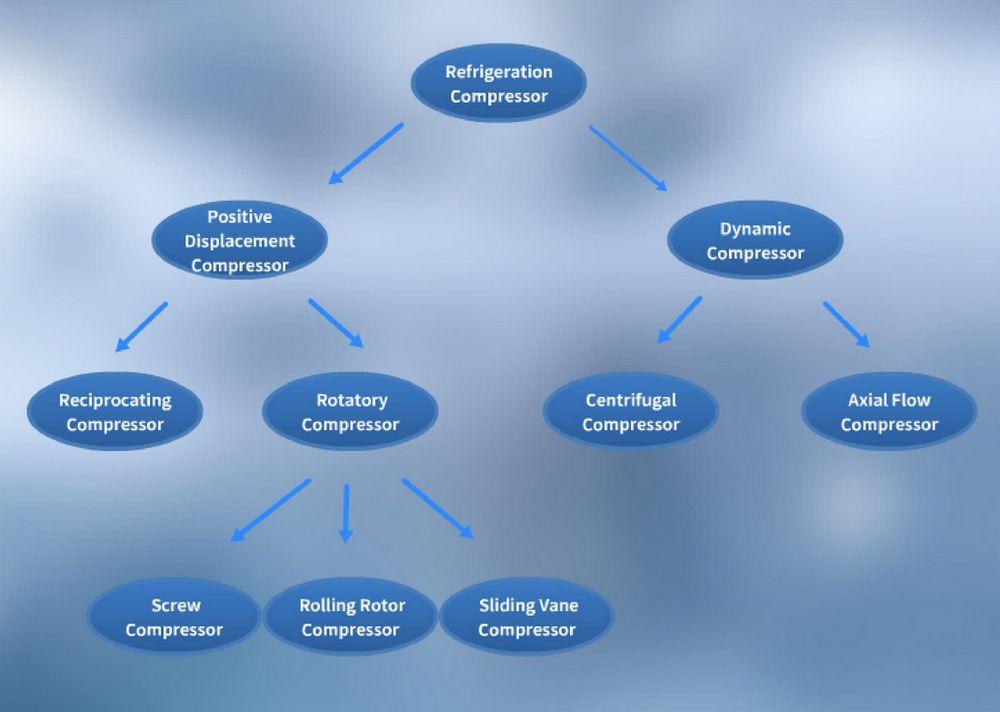 Classification of Compressor in a Transport Refrigeratinon Unit or Air Conditioner