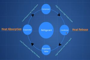 Four Main Components in Refrigeration System